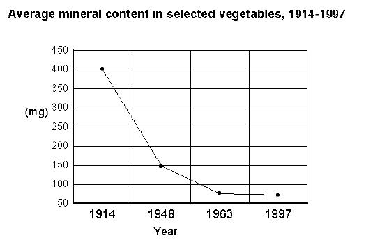 MineralsGraph